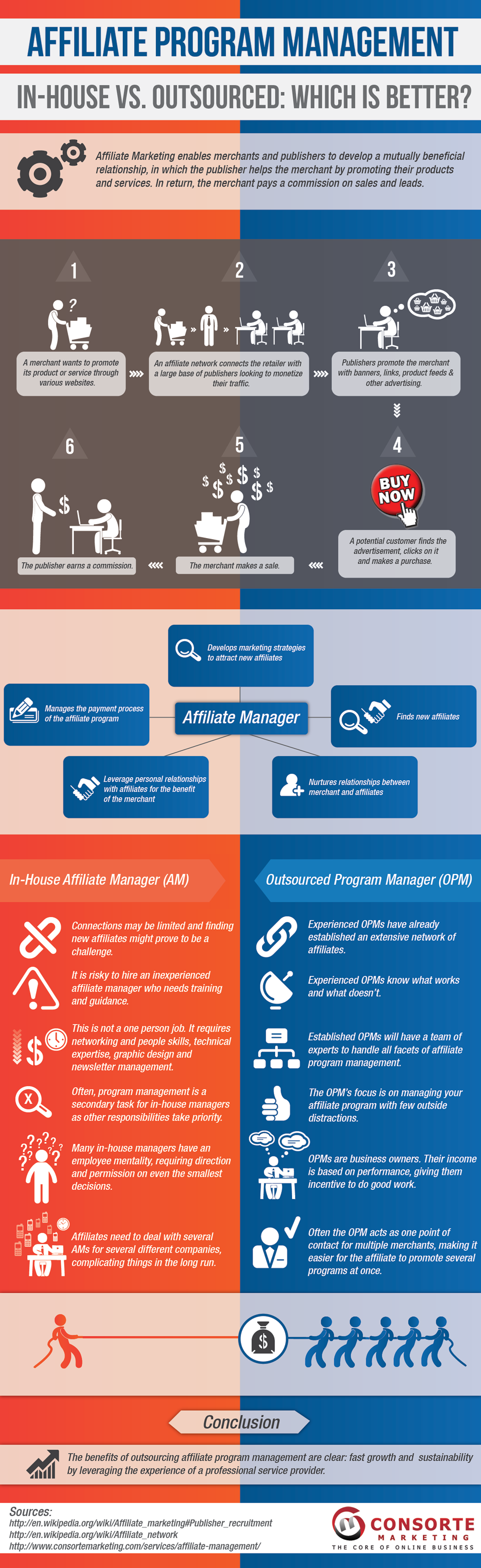 infographic in house vs outsourced affiliate program management via consorte marketing