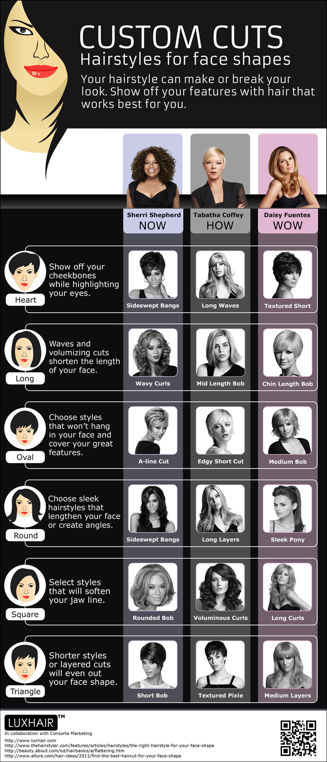 Pleasant New Hairstyles For Face Shapes Infographic Hairstyle Inspiration Daily Dogsangcom