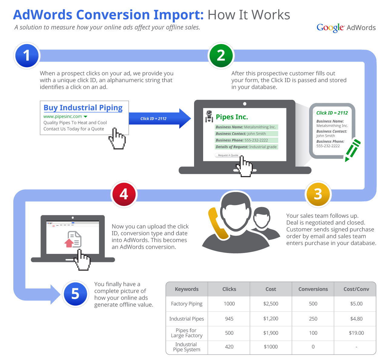 Tracking Offline Conversions in Adwords